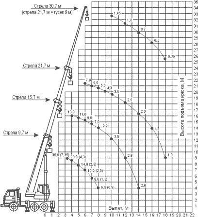 Диаграмма грузовысотных характеристик автокрана КС-55715