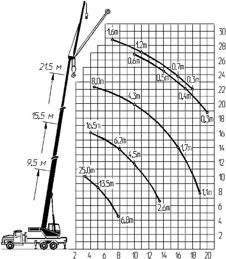 Диаграмма грузовысотных характеристик крана КС-55716-1