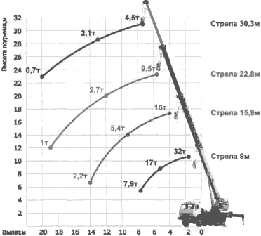 Диаграмма грузовысотных характеристик крана КС-55719Е-1