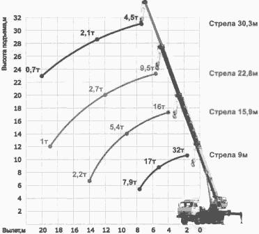 Диаграмма грузовысотных характеристик крана КС-55719Е