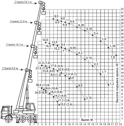 Диаграмма грузовысотных характеристик крана КС-55721-5