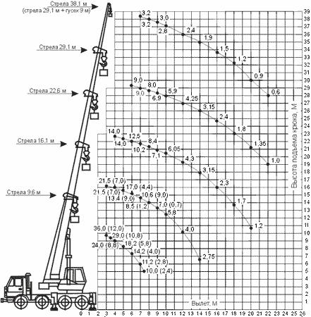 Диаграмма грузовысотных характеристик автокрана КС-55721