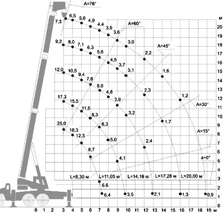 Диаграмма грузовысотных характеристик автокрана КС-55722-1