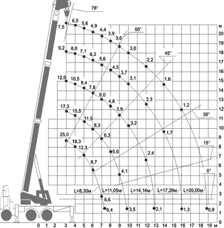 Диаграмма грузовысотных характеристик автокрана КС-55722-2