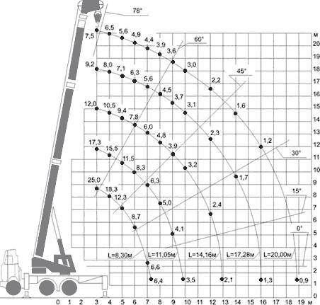 Диаграмма грузовысотных характеристик автокрана КС-55722