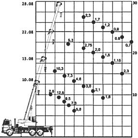 Диаграмма грузовысотных характеристик крана КС-55727