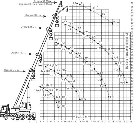 Диаграмма грузовысотных характеристик крана КС-55729-1