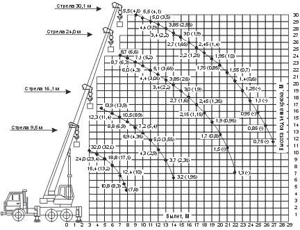 Диаграмма грузовысотных характеристик крана КС-55729-2