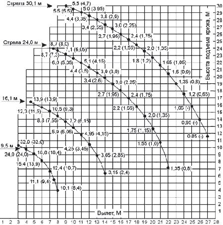 Диаграмма грузовысотных характеристик автокрана КС-55729-4