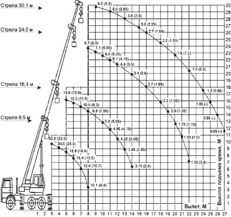 Диаграмма грузовысотных характеристик крана КС-55729