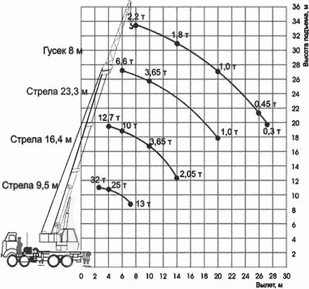 Диаграмма грузовысотных характеристик   автокрана КС-55730 Челябинец