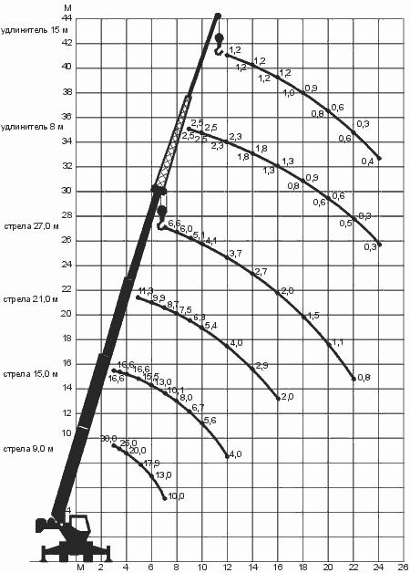 Диаграмма грузовысотных характеристик крана КС-557Кр