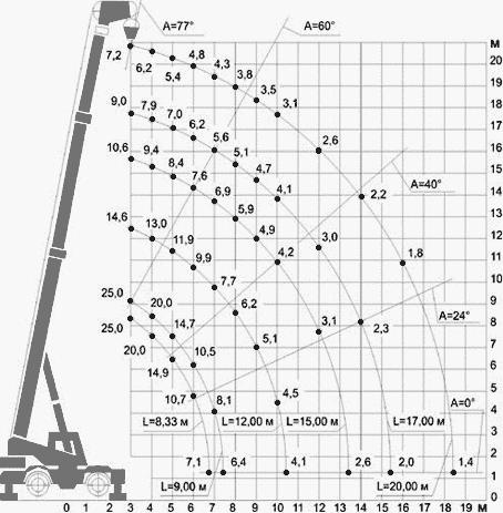 Диаграмма грузовысотных характеристик   самоходного крана КС-5871 на опорах