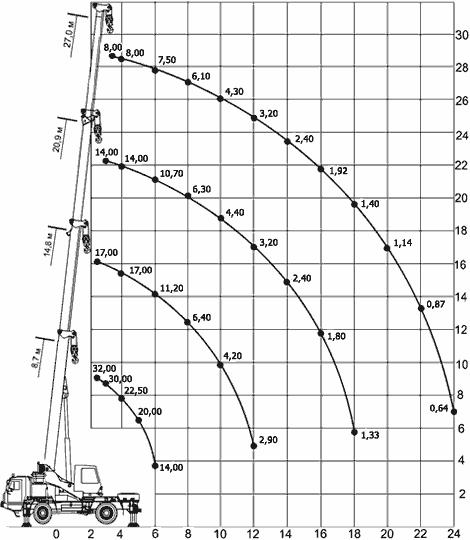 Диаграмма грузовысотных характеристик   крана КС-59712 Ивановец
