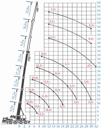 Диаграмма грузовысотных характеристик крана КС-7976