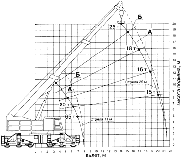 Диаграмма грузовысотных характеристик крана Сокол-80.01