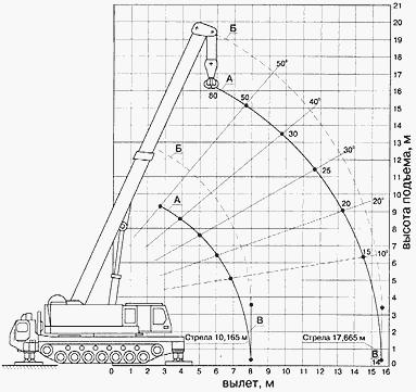 Диаграмма высотных характеристик крана Сокол-80